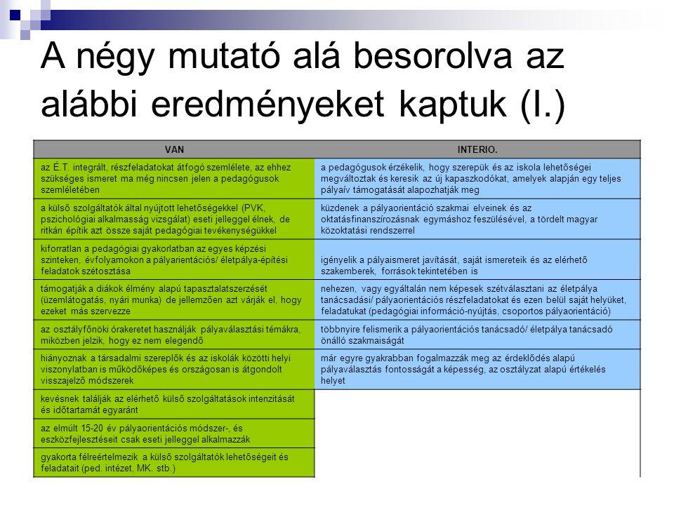 A négy mutató alá besorolva az alábbi eredményeket kaptuk (I.) VANINTERIO.