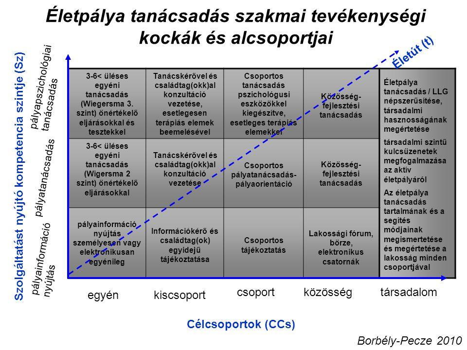 Életpálya tanácsadás szakmai tevékenységi kockák és alcsoportjai Célcsoportok (CCs) Szolgáltatást nyújtó kompetencia szintje (Sz) pályainformáció nyújtás pályatanácsadás pályapszichológiai tanácsadás egyénkiscsoport csoportközösségtársadalom Borbély-Pecze 2010 3-6< üléses egyéni tanácsadás (Wiegersma 3.