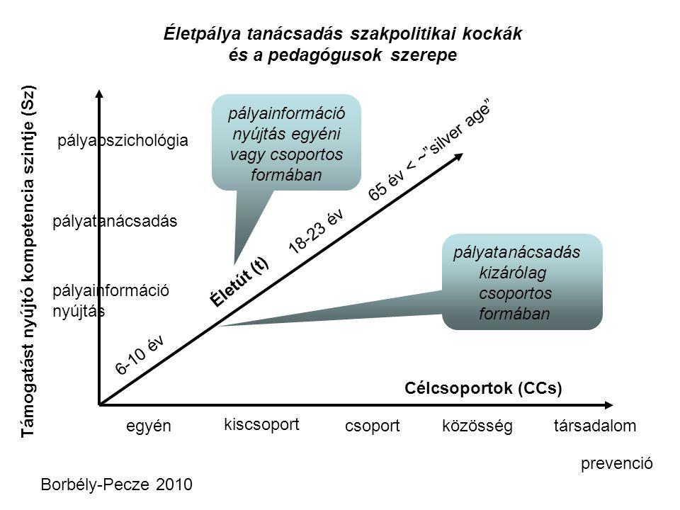 Életpálya tanácsadás szakpolitikai kockák és a pedagógusok szerepe Életút (t) Célcsoportok (CCs) Támogatást nyújtó kompetencia szintje (Sz) 6-10 év 18-23 év 65 év < ~ silver age pályainformáció nyújtás pályatanácsadás pályapszichológia egyén kiscsoport csoportközösségtársadalom Borbély-Pecze 2010 prevenció pályainformáció nyújtás egyéni vagy csoportos formában pályatanácsadás kizárólag csoportos formában