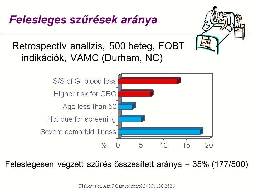 Felesleges szűrések aránya Retrospectív analízis, 500 beteg, FOBT indikációk, VAMC (Durham, NC) Fisher et al, Am J Gastroenterol 2005; 100:2526 Felesl