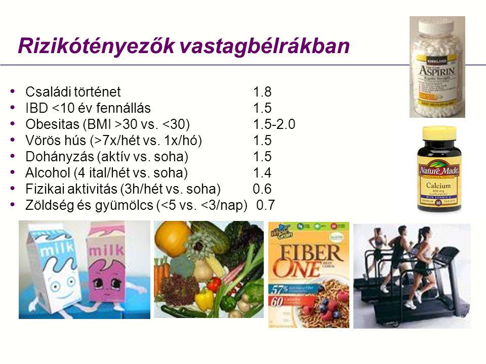 Rizikótényezők vastagbélrákban Családi történet1.8 IBD <10 év fennállás1.5 Obesitas (BMI >30 vs. <30)1.5-2.0 Vörös hús (>7x/hét vs. 1x/hó)1.5 Dohányzá