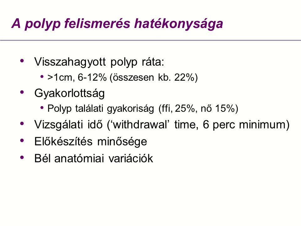 A polyp felismerés hatékonysága Visszahagyott polyp ráta: >1cm, 6-12% (összesen kb. 22%) Gyakorlottság Polyp találati gyakoriság (ffi, 25%, nő 15%) Vi