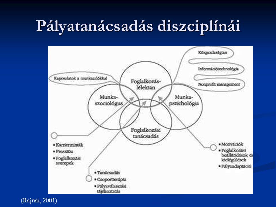 Pályatanácsadás diszciplínái (Rajnai, 2001)