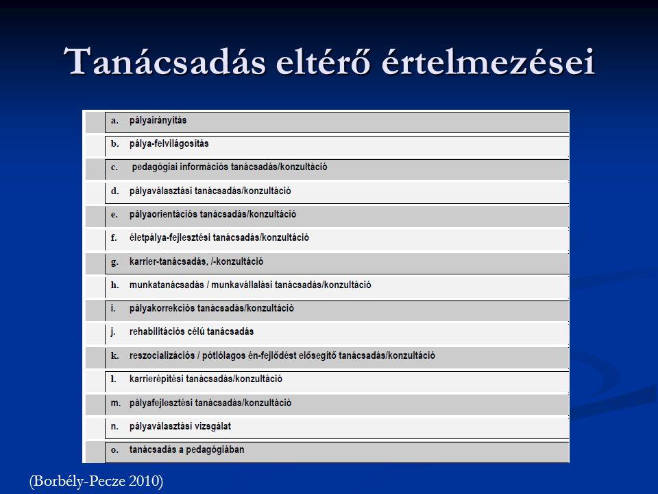 Tanácsadás eltérő értelmezései (Borbély-Pecze 2010)