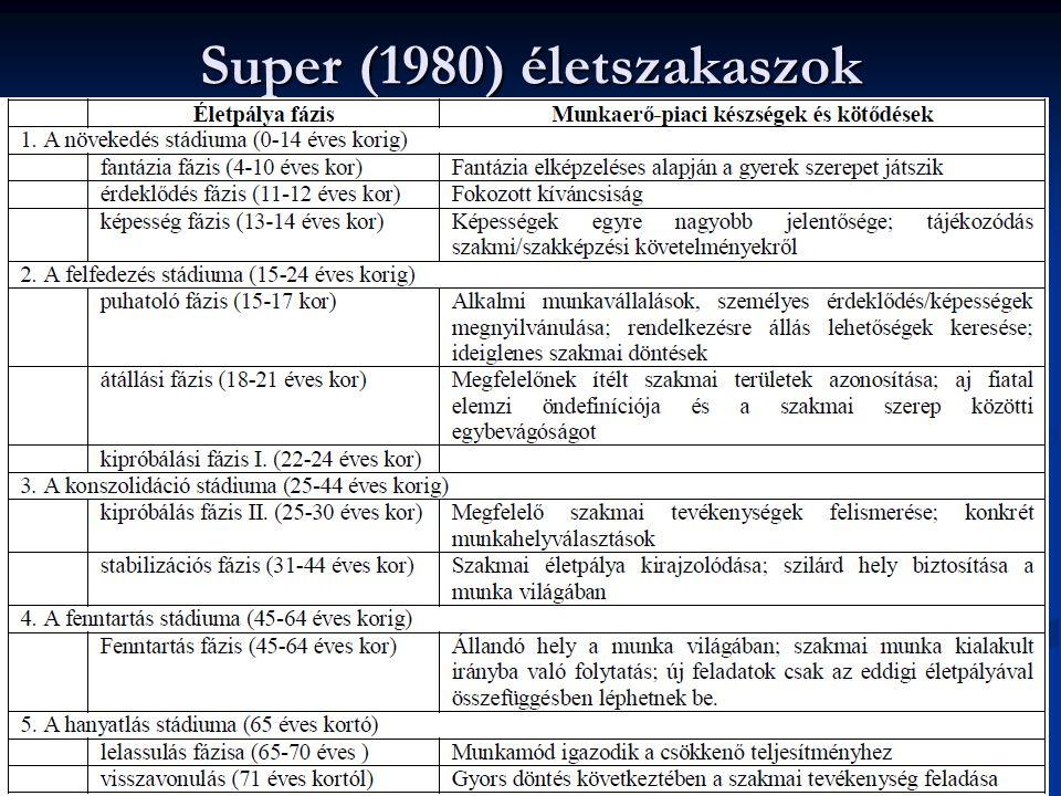 Super (1980) életszakaszok