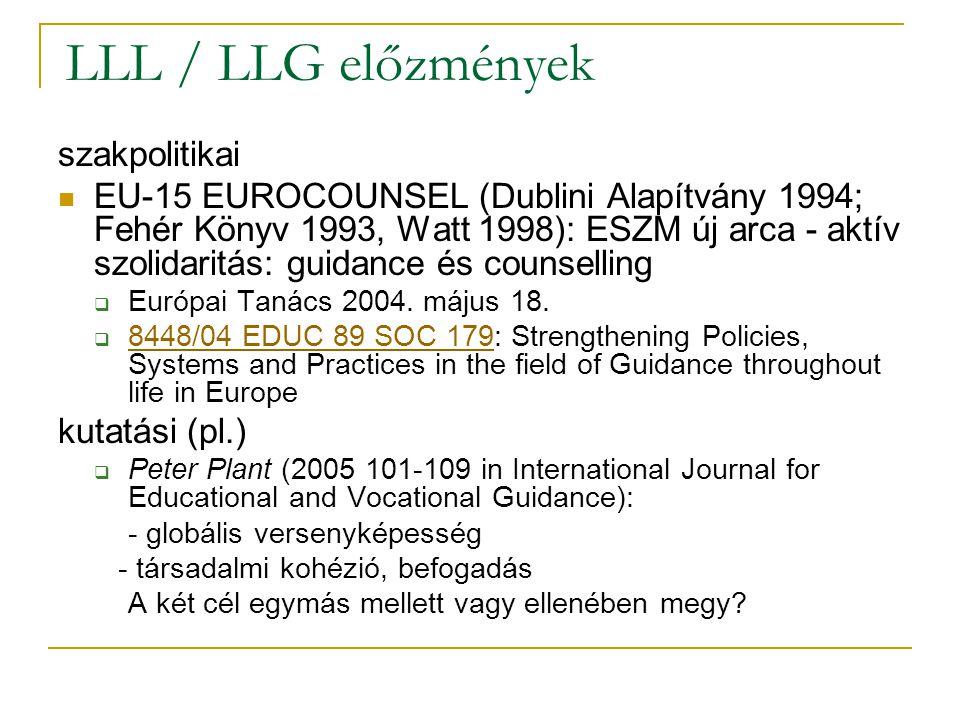 LLL / LLG előzmények szakpolitikai EU-15 EUROCOUNSEL (Dublini Alapítvány 1994; Fehér Könyv 1993, Watt 1998): ESZM új arca - aktív szolidaritás: guidance és counselling  Európai Tanács 2004.