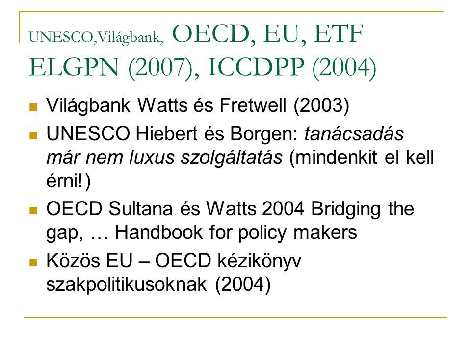 UNESCO,Világbank, OECD, EU, ETF ELGPN (2007), ICCDPP (2004) Világbank Watts és Fretwell (2003) UNESCO Hiebert és Borgen: tanácsadás már nem luxus szolgáltatás (mindenkit el kell érni!) OECD Sultana és Watts 2004 Bridging the gap, … Handbook for policy makers Közös EU – OECD kézikönyv szakpolitikusoknak (2004)