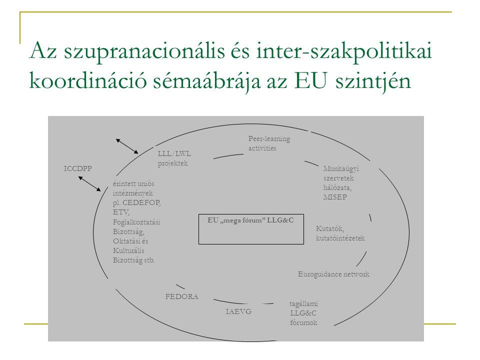 Az szupranacionális és inter-szakpolitikai koordináció sémaábrája az EU szintjén ICCDPP FEDORA IAEVG Peer-learning activities Euroguidance network Kutatók, kutatóintézetek LLL/LWL projektek érintett uniós intézmények pl.