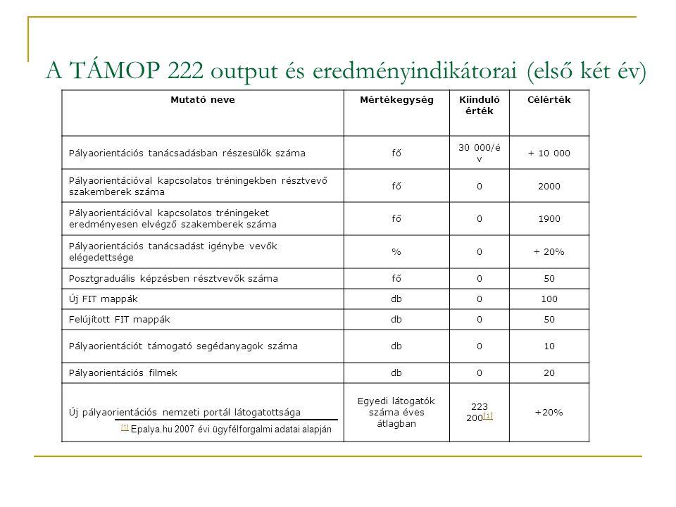 A TÁMOP 222 output és eredményindikátorai (első két év) Mutató neveMértékegységKiinduló érték Célérték Pályaorientációs tanácsadásban részesülők számafő 30 000/é v + 10 000 Pályaorientációval kapcsolatos tréningekben résztvevő szakemberek száma fő02000 Pályaorientációval kapcsolatos tréningeket eredményesen elvégző szakemberek száma fő01900 Pályaorientációs tanácsadást igénybe vevők elégedettsége %0+ 20% Posztgraduális képzésben résztvevők számafő050 Új FIT mappákdb0100 Felújított FIT mappákdb050 Pályaorientációt támogató segédanyagok számadb010 Pályaorientációs filmekdb020 Új pályaorientációs nemzeti portál látogatottsága Egyedi látogatók száma éves átlagban 223 200 [1] [1] +20% [1] [1] Epalya.hu 2007 évi ügyfélforgalmi adatai alapján