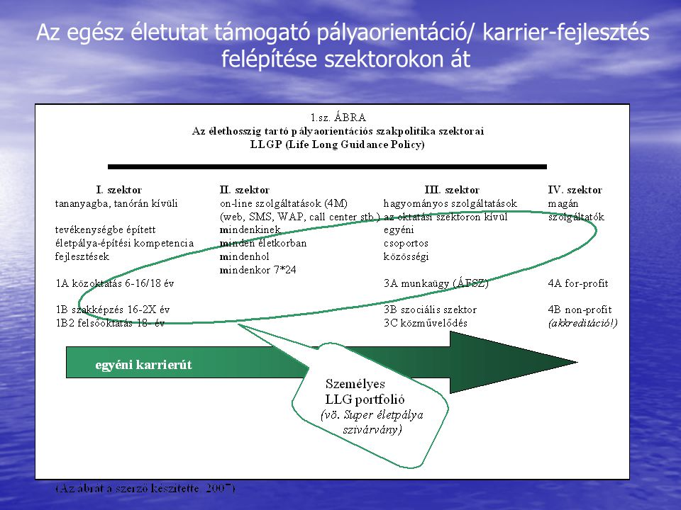 Az egész életutat támogató pályaorientáció/ karrier-fejlesztés felépítése szektorokon át