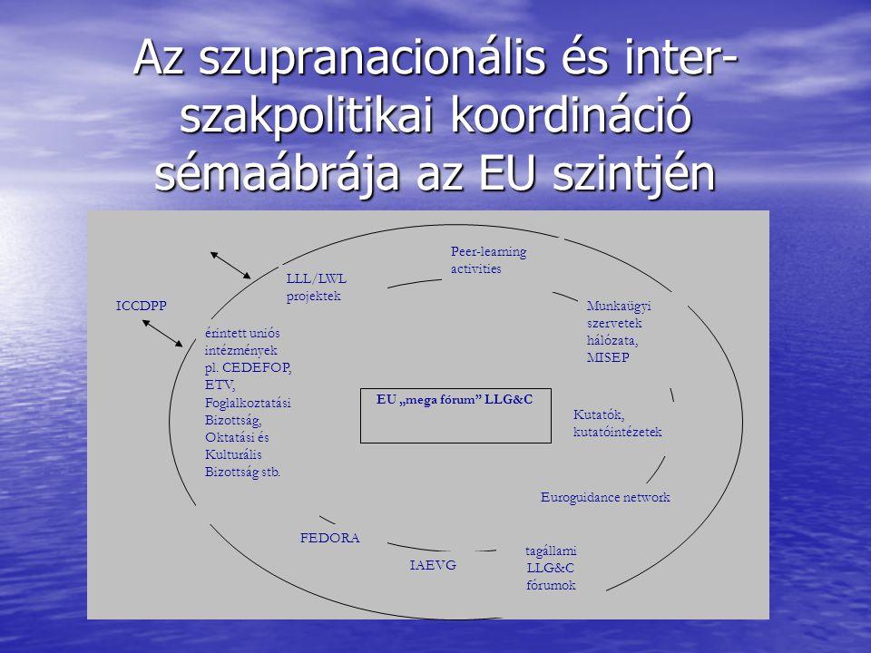 Az szupranacionális és inter- szakpolitikai koordináció sémaábrája az EU szintjén ICCDPP FEDORA IAEVG Peer-learning activities Euroguidance network Kutatók, kutatóintézetek LLL/LWL projektek érintett uniós intézmények pl.