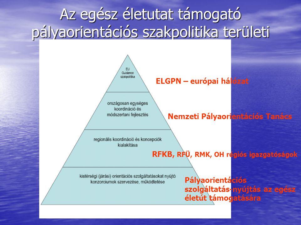 Az egész életutat támogató pályaorientációs szakpolitika területi szintezése ELGPN – európai hálózat Nemzeti Pályaorientációs Tanács RFKB, RFÜ, RMK, OH régiós igazgatóságok Pályaorientációs szolgáltatás-nyújtás az egész életút támogatására