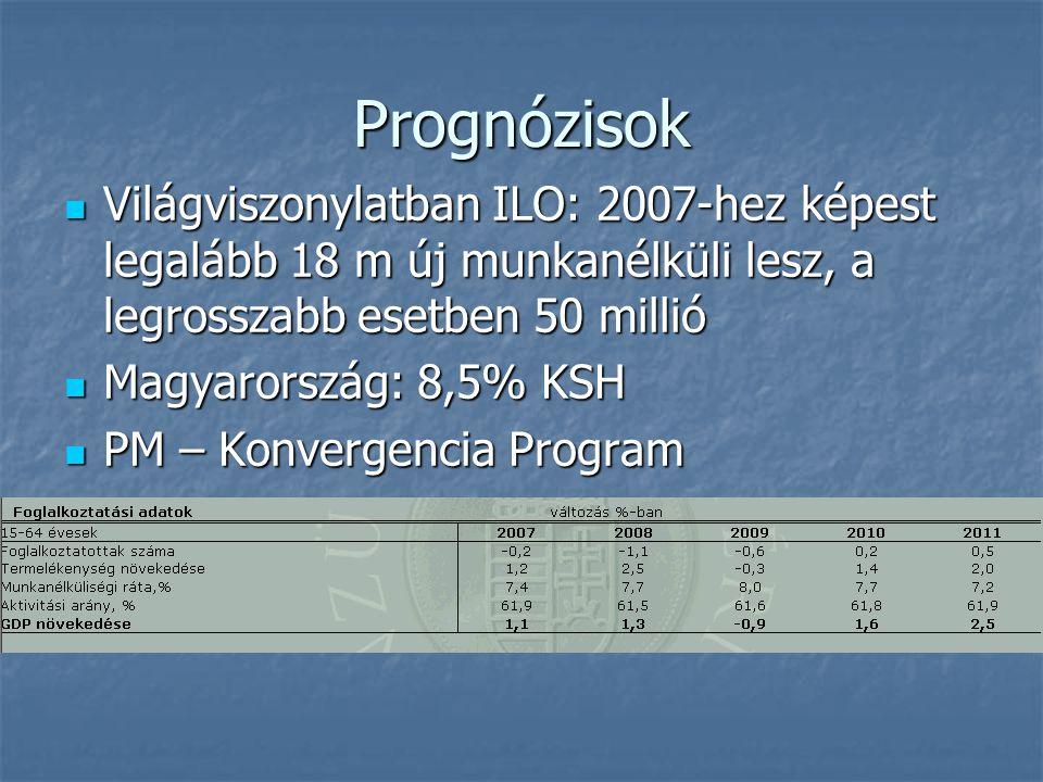 Prognózisok Világviszonylatban ILO: 2007-hez képest legalább 18 m új munkanélküli lesz, a legrosszabb esetben 50 millió Világviszonylatban ILO: 2007-hez képest legalább 18 m új munkanélküli lesz, a legrosszabb esetben 50 millió Magyarország: 8,5% KSH Magyarország: 8,5% KSH PM – Konvergencia Program PM – Konvergencia Program