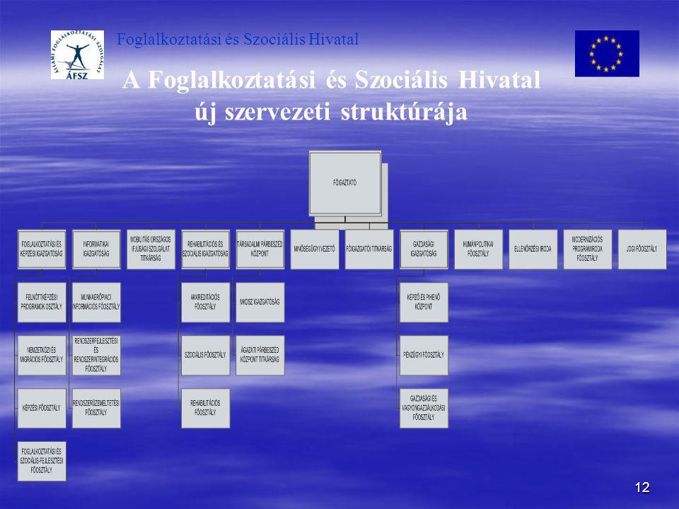 Foglalkoztatási és Szociális Hivatal 12 A Foglalkoztatási és Szociális Hivatal új szervezeti struktúrája