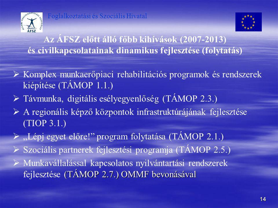 Foglalkoztatási és Szociális Hivatal 14 Az ÁFSZ előtt álló főbb kihívások (2007-2013) és civilkapcsolatainak dinamikus fejlesztése (folytatás)   Kom