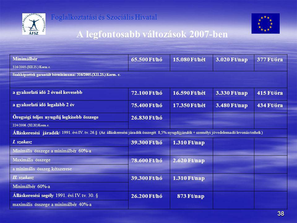 Foglalkoztatási és Szociális Hivatal 38 A legfontosabb változások 2007-ben Minimálbér 65.500 Ft/hó15.080 Ft/hét3.020 Ft/nap377 Ft/óra 316/2005.(XII.25