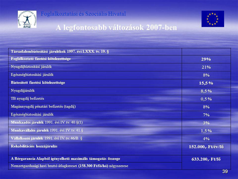Foglalkoztatási és Szociális Hivatal 39 A legfontosabb változások 2007-ben Társadalombiztosítási járulékok 1997. évi LXXX. tv. 19. § Foglalkoztató fiz