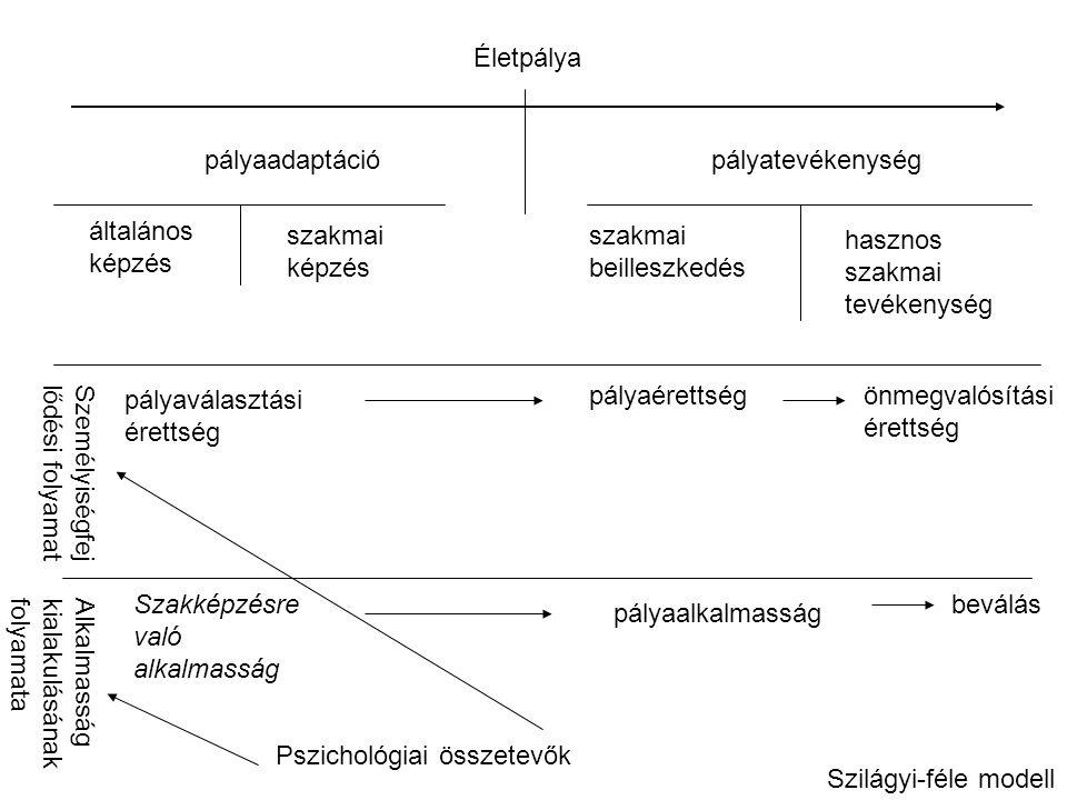 Szilágyi-féle modell Életpálya pályaadaptációpályatevékenység általános képzés szakmai képzés szakmai beilleszkedés hasznos szakmai tevékenység pályaválasztási érettség pályaérettségönmegvalósítási érettség Személyiségfej lődési folyamat Szakképzésre való alkalmasság pályaalkalmasság beválás Alkalmasság kialakulásának folyamata Pszichológiai összetevők