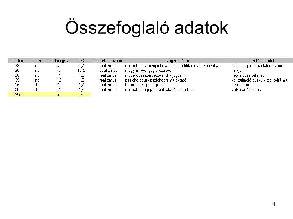 4 Összefoglaló adatok