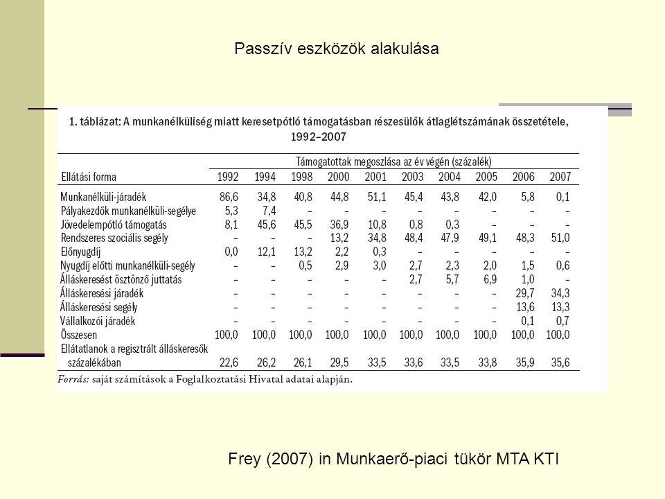 Frey (2007) in Munkaerő-piaci tükör MTA KTI Passzív eszközök alakulása