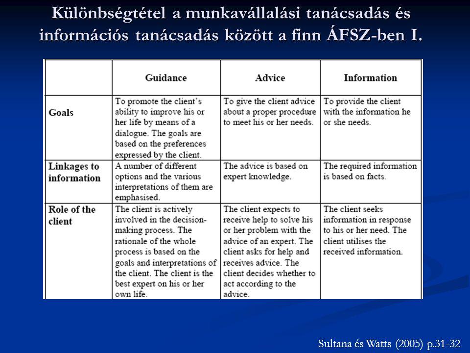 Különbségtétel a munkavállalási tanácsadás és információs tanácsadás között a finn ÁFSZ-ben I. Sultana és Watts (2005) p.31-32