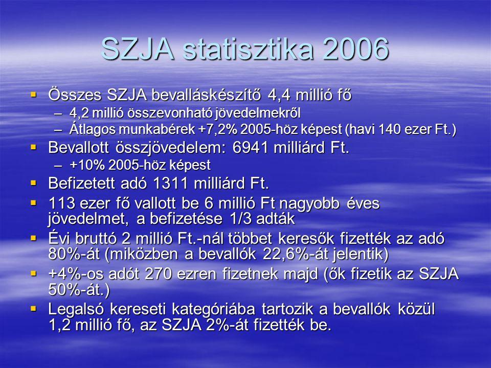 SZJA statisztika 2006  Összes SZJA bevalláskészítő 4,4 millió fő –4,2 millió összevonható jövedelmekről –Átlagos munkabérek +7,2% 2005-höz képest (havi 140 ezer Ft.)  Bevallott összjövedelem: 6941 milliárd Ft.