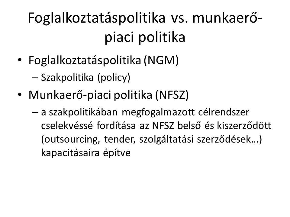 Foglalkoztatáspolitika vs. munkaerő- piaci politika Foglalkoztatáspolitika (NGM) – Szakpolitika (policy) Munkaerő-piaci politika (NFSZ) – a szakpoliti