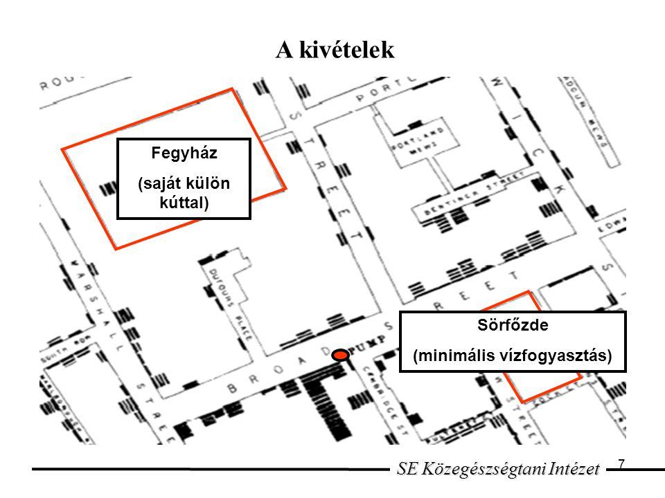 7 SE Közegészségtani Intézet A kivételek Fegyház (saját külön kúttal) Sörfőzde (minimális vízfogyasztás)