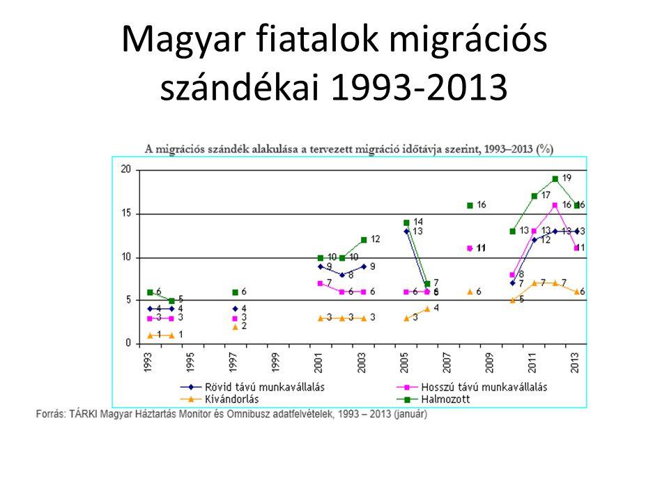 Magyar fiatalok migrációs szándékai 1993-2013