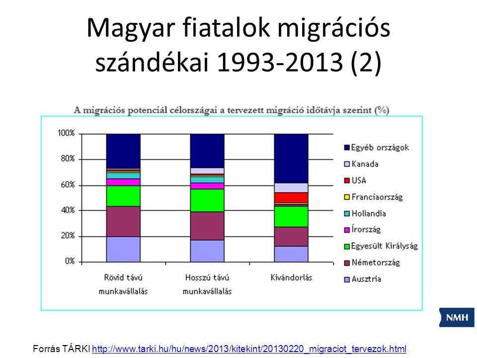 Forrás TÁRKI http://www.tarki.hu/hu/news/2013/kitekint/20130220_migraciot_tervezok.htmlhttp://www.tarki.hu/hu/news/2013/kitekint/20130220_migraciot_tervezok.html Magyar fiatalok migrációs szándékai 1993-2013 (2)