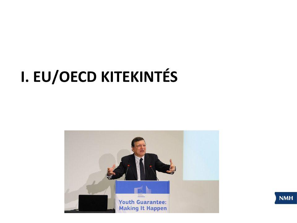 OECD, Logez, 2013 http://oecdeducationtoday.blogspot.hu/search/label/labour%20market Hol vannak a kérdések a fiatalok társadalmi beilleszkedésében?