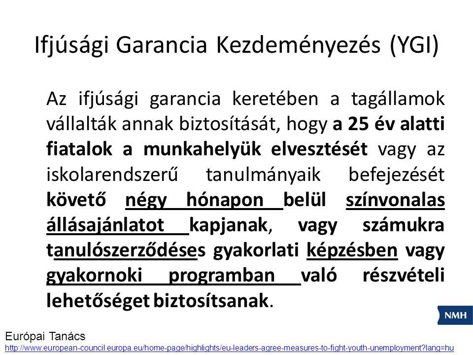 Foglalkoztatási ráták alakulása a foglalkoztatottak főbb csoportjaiban, munkanélküliségi ráta és a NEET ráta 20132012 EU-28 Magyaror- szág EU-28 Magyaror- szág % Foglalkoztatási ráták 15-24 évesek32,3019,8032,7018,60 25-49 évesek77,0075,6077,4074,80 55-64 évesek50,1038,5048,8036,90 20-64 évesek Alapfokú végzettségűek 51,4038,2052,1037,50 Középfokú végzettségűek 69,3063,6069,5064,90 Felsőfokú végzettségűek 81,7078,9081,8078,70 20-64 évesek Férfiak74,2069,7074,5068,10 Nők62,5057,0062,3056,40 Munkanélküliségi ráta (15-74 évesek) 10,810,210,510,9 NEET ráta (15-24 évesek) 13,015,413,114,7
