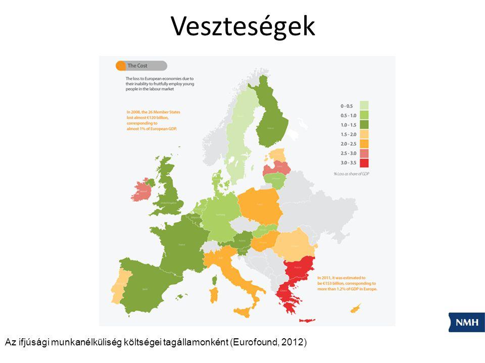 Veszteségek Az ifjúsági munkanélküliség költségei tagállamonként (Eurofound, 2012)