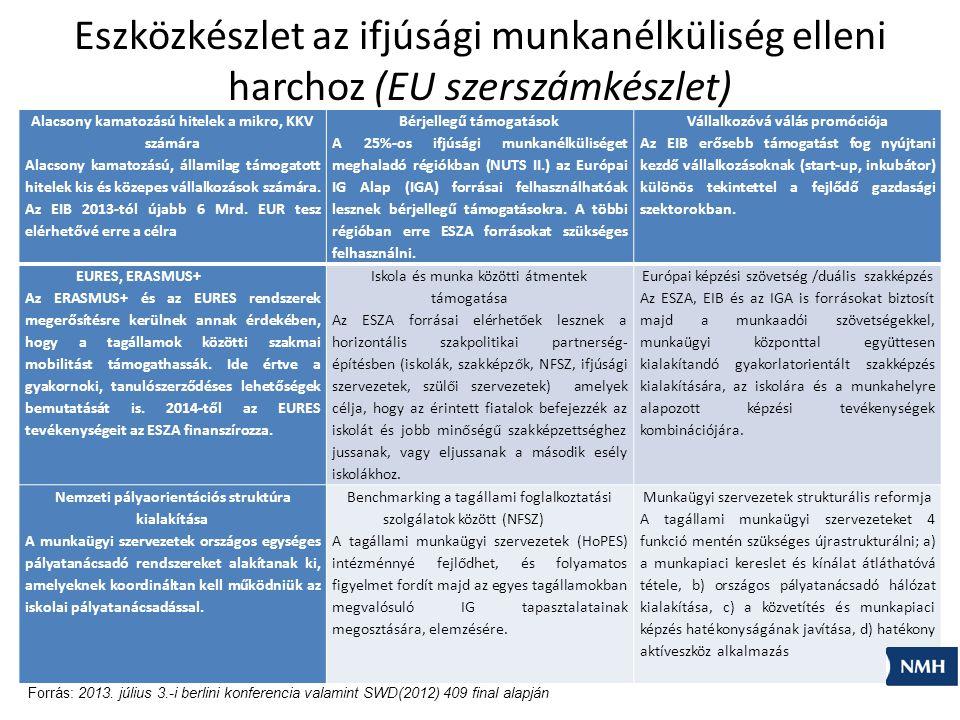 Eszközkészlet az ifjúsági munkanélküliség elleni harchoz (EU szerszámkészlet) Alacsony kamatozású hitelek a mikro, KKV számára Alacsony kamatozású, államilag támogatott hitelek kis és közepes vállalkozások számára.