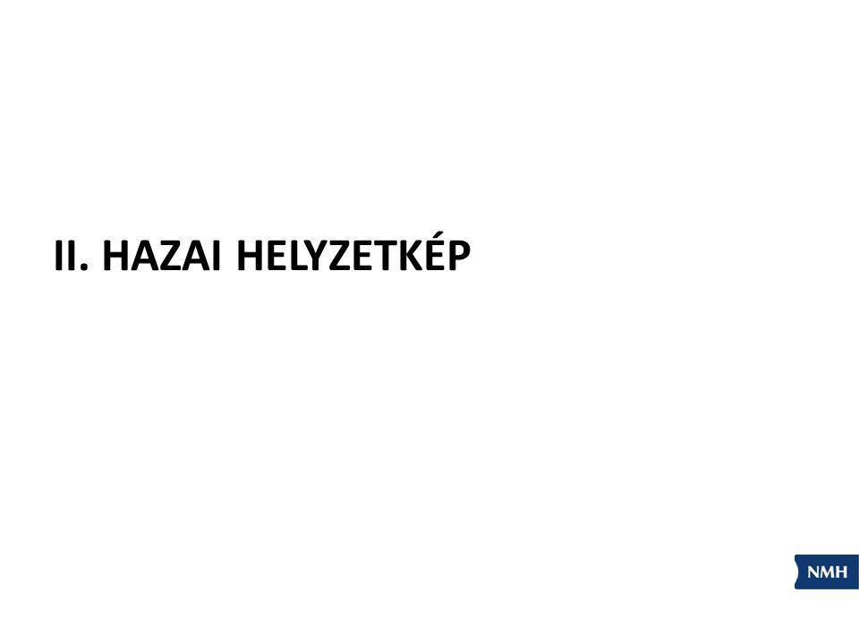 II. HAZAI HELYZETKÉP