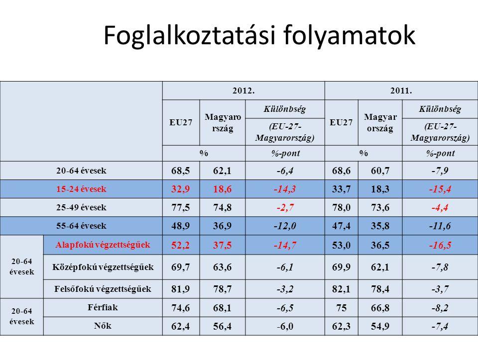 Foglalkoztatási folyamatok 2012.2011.