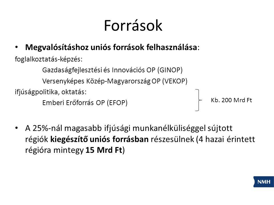 Megvalósításhoz uniós források felhasználása: foglalkoztatás-képzés: Gazdaságfejlesztési és Innovációs OP (GINOP) Versenyképes Közép-Magyarország OP (VEKOP) ifjúságpolitika, oktatás: Emberi Erőforrás OP (EFOP) A 25%-nál magasabb ifjúsági munkanélküliséggel sújtott régiók kiegészítő uniós forrásban részesülnek (4 hazai érintett régióra mintegy 15 Mrd Ft) Kb.