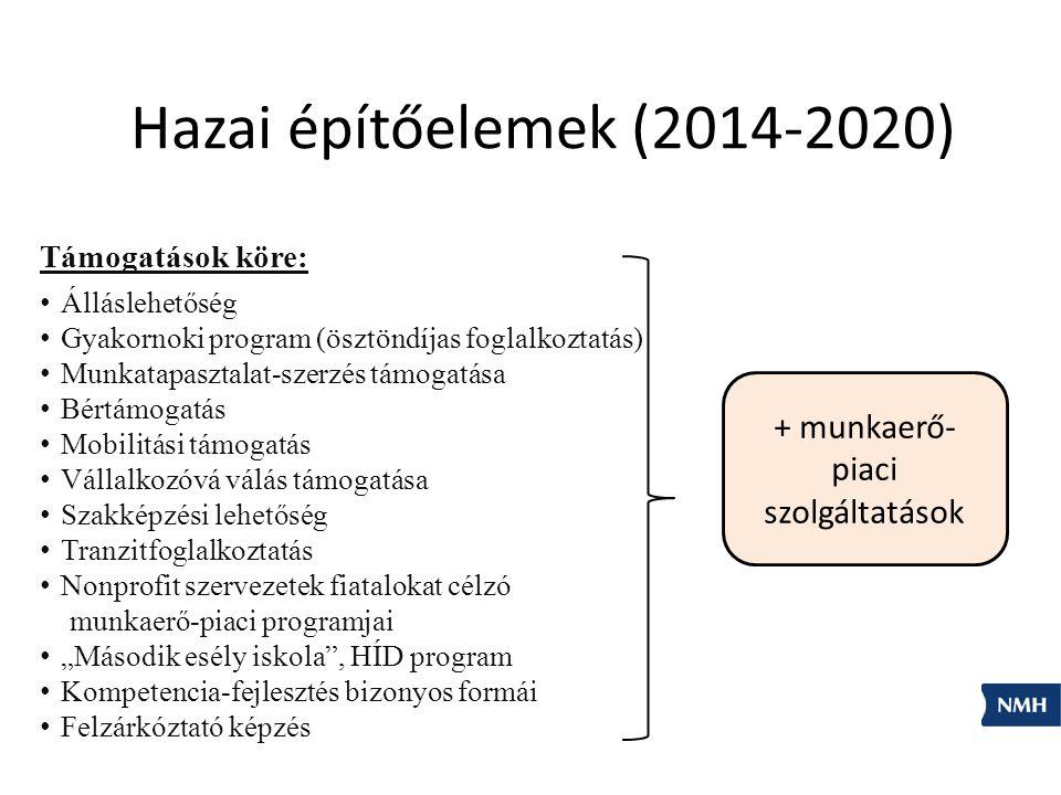 """Hazai építőelemek (2014-2020) Támogatások köre: Álláslehetőség Gyakornoki program (ösztöndíjas foglalkoztatás) Munkatapasztalat-szerzés támogatása Bértámogatás Mobilitási támogatás Vállalkozóvá válás támogatása Szakképzési lehetőség Tranzitfoglalkoztatás Nonprofit szervezetek fiatalokat célzó munkaerő-piaci programjai """"Második esély iskola , HÍD program Kompetencia-fejlesztés bizonyos formái Felzárkóztató képzés + munkaerő- piaci szolgáltatások"""