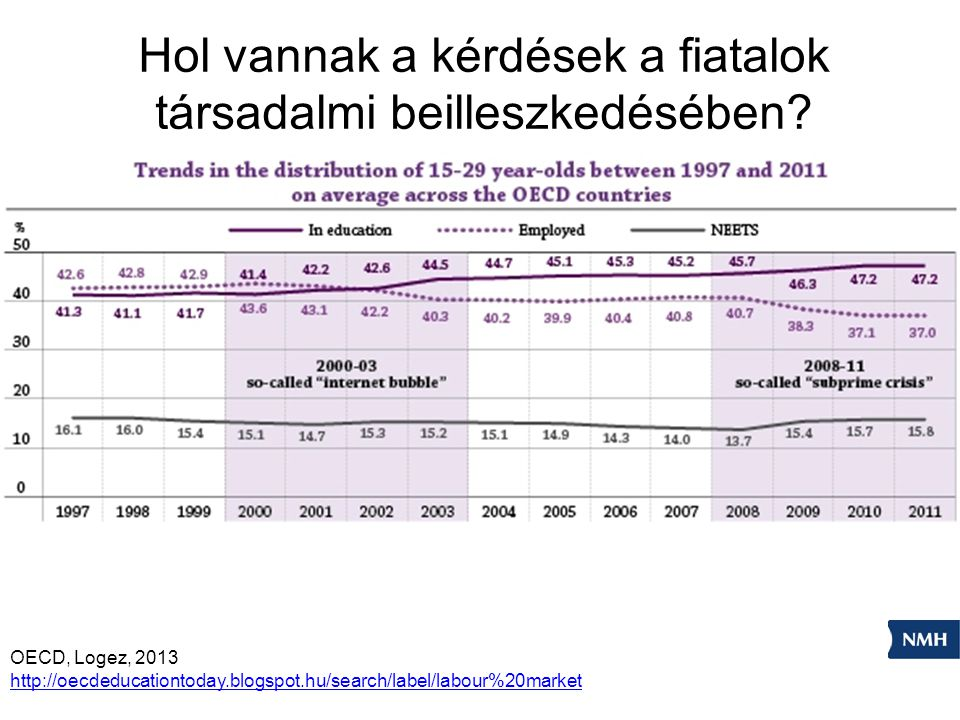 OECD, Logez, 2013 http://oecdeducationtoday.blogspot.hu/search/label/labour%20market Hol vannak a kérdések a fiatalok társadalmi beilleszkedésében?