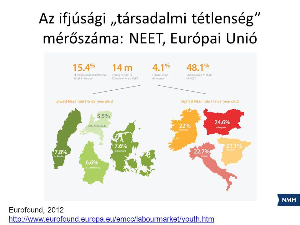 """Az ifjúsági """"társadalmi tétlenség"""" mérőszáma: NEET, Európai Unió Eurofound, 2012 http://www.eurofound.europa.eu/emcc/labourmarket/youth.htm"""
