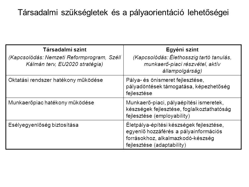 Társadalmi szükségletek és a pályaorientáció lehetőségei Társadalmi szint (Kapcsolódás: Nemzeti Reformprogram, Széll Kálmán terv, EU2020 stratégia) Egyéni szint (Kapcsolódás: Élethosszig tartó tanulás, munkaerő-piaci részvétel, aktív állampolgárság) Oktatási rendszer hatékony működésePálya- és önismeret fejlesztése, pályadöntések támogatása, képezhetőség fejlesztése Munkaerőpiac hatékony működéseMunkaerő-piaci, pályaépítési ismeretek, készségek fejlesztése, foglalkoztathatóság fejlesztése (employability) Esélyegyenlőség biztosításaÉletpálya-építési készségek fejlesztése, egyenlő hozzáférés a pályainformációs forrásokhoz, alkalmazkodó-készség fejlesztése (adaptability)