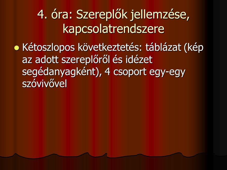 4. óra: Szereplők jellemzése, kapcsolatrendszere Kétoszlopos következtetés: táblázat (kép az adott szereplőről és idézet segédanyagként), 4 csoport eg