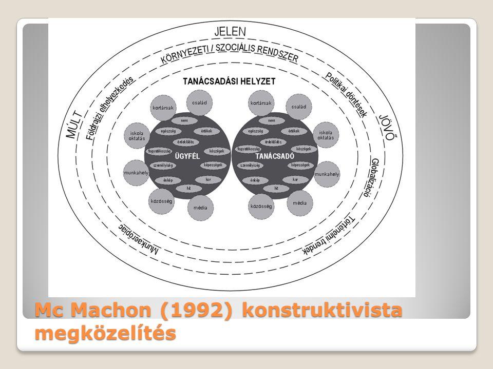 Mc Machon (1992) konstruktivista megközelítés