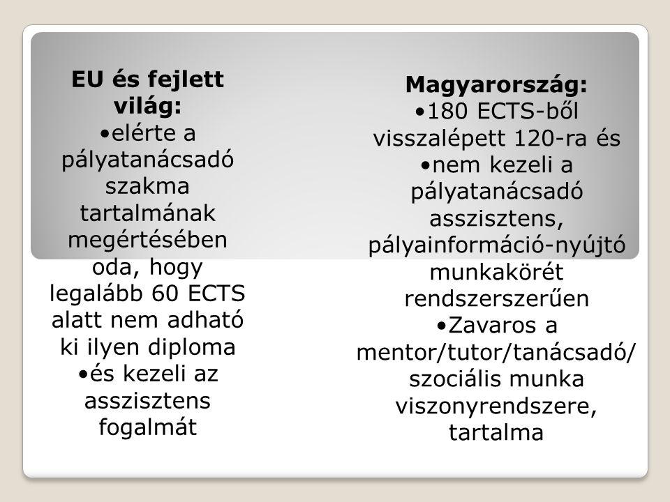 EU és fejlett világ: elérte a pályatanácsadó szakma tartalmának megértésében oda, hogy legalább 60 ECTS alatt nem adható ki ilyen diploma és kezeli az asszisztens fogalmát Magyarország: 180 ECTS-ből visszalépett 120-ra és nem kezeli a pályatanácsadó asszisztens, pályainformáció-nyújtó munkakörét rendszerszerűen Zavaros a mentor/tutor/tanácsadó/ szociális munka viszonyrendszere, tartalma