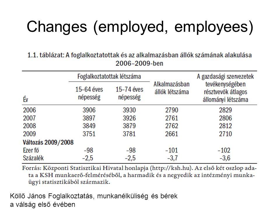 Changes (employed, employees) Köllő János Foglalkoztatás, munkanélküliség és bérek a válság első évében