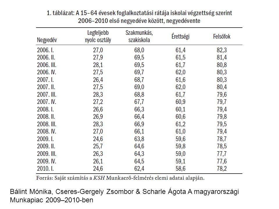 Bálint Mónika, Cseres-Gergely Zsombor & Scharle Ágota A magyarországi Munkapiac 2009–2010-ben
