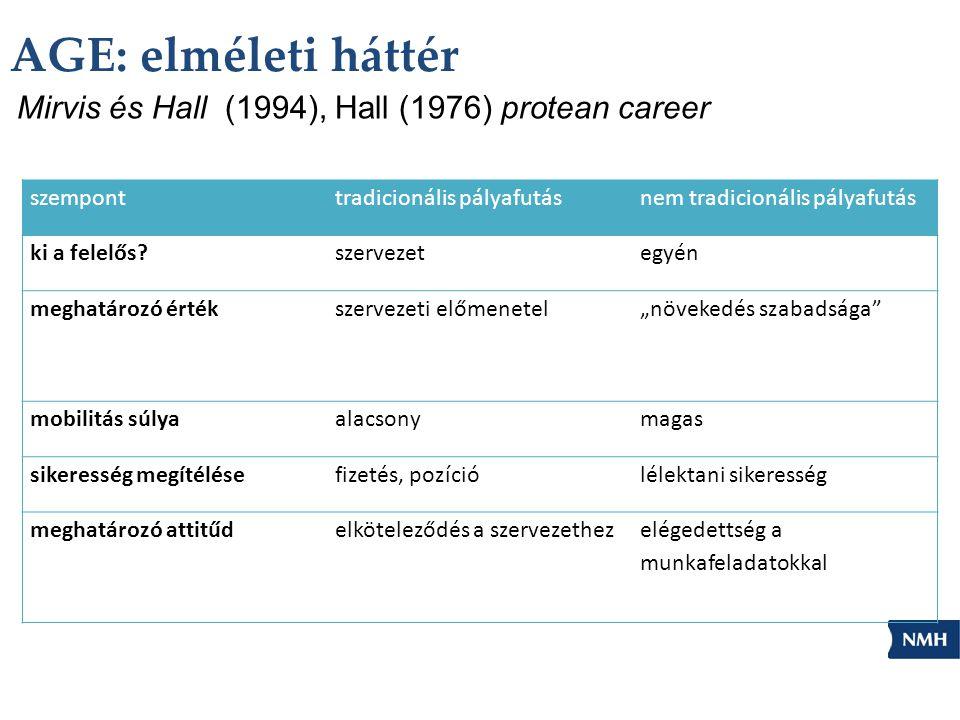 """AGE: elméleti háttér Mirvis és Hall (1994), Hall (1976) protean career szemponttradicionális pályafutásnem tradicionális pályafutás ki a felelős szervezetegyén meghatározó értékszervezeti előmenetel""""növekedés szabadsága mobilitás súlyaalacsonymagas sikeresség megítélésefizetés, pozíciólélektani sikeresség meghatározó attitűdelköteleződés a szervezethezelégedettség a munkafeladatokkal"""