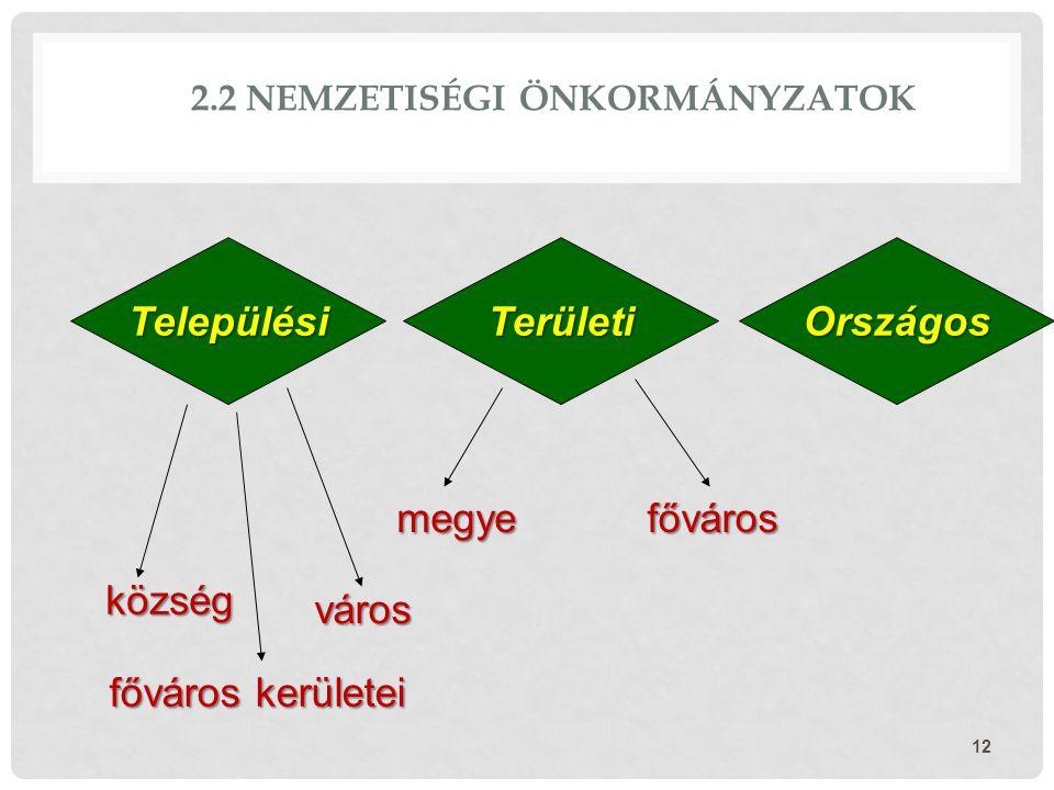 2.2 NEMZETISÉGI ÖNKORMÁNYZATOK 12 TelepülésiTerületiOrszágos község város főváros kerületei fővárosmegye