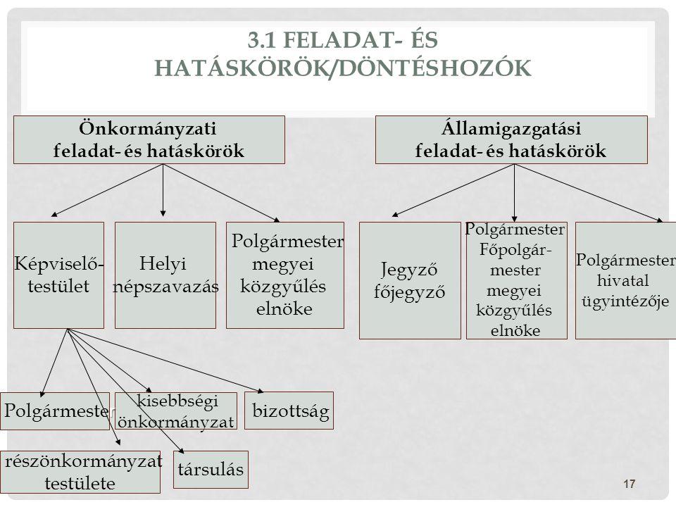 3.1 FELADAT- ÉS HATÁSKÖRÖK/DÖNTÉSHOZÓK 17 Államigazgatási feladat- és hatáskörök Önkormányzati feladat- és hatáskörök Képviselő- testület Helyi népsza