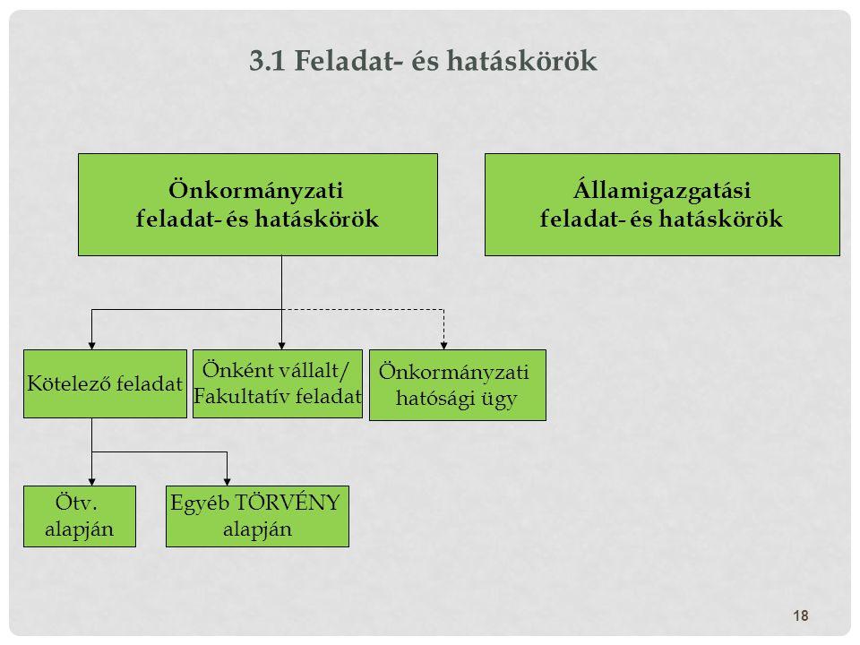 18 Önkormányzati feladat- és hatáskörök Államigazgatási feladat- és hatáskörök Kötelező feladat Önkormányzati hatósági ügy Önként vállalt/ Fakultatív